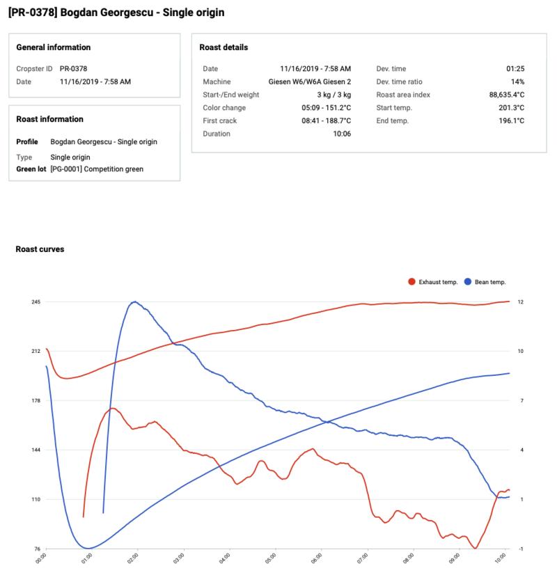 Rohkaffee-Index